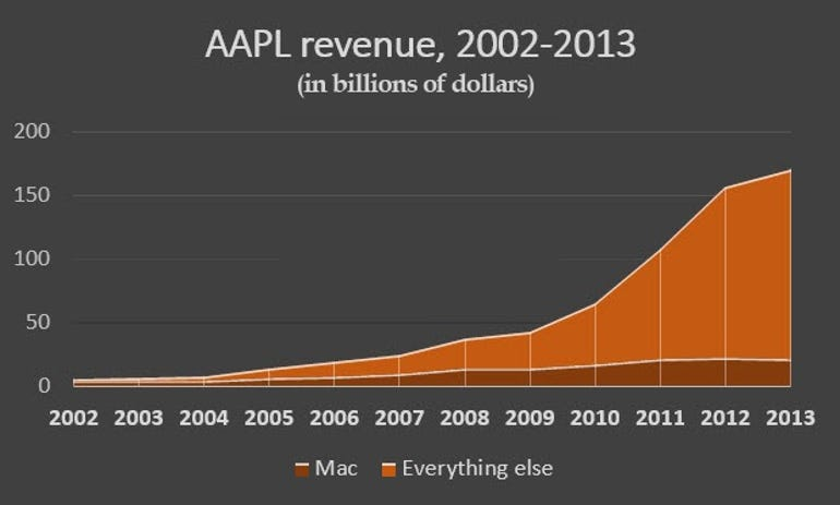 aapl-revenue