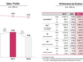 LG Electronics increases Q3 profit as mobile business narrows loss