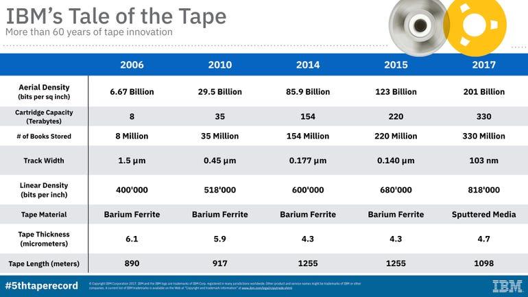 tape-info-chart-2006-201700135841628795o.jpg