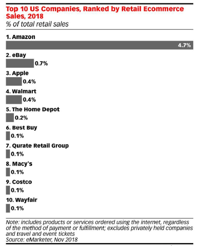 emarketer-retail-share-111418.png