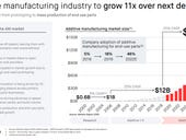 Desktop Metal CEO Ric Fulop on additive manufacturing, SPACs, innovation