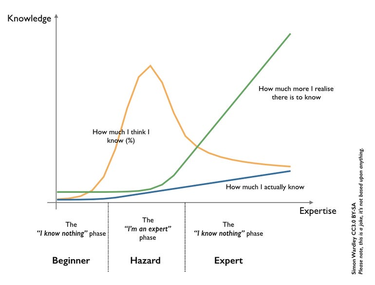 Simon Wardley Three Stages of Expertise