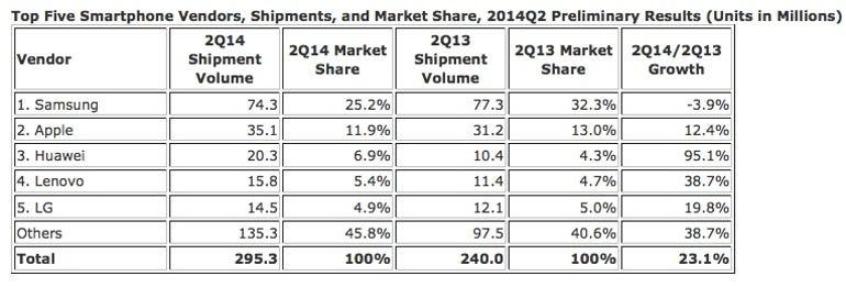 zdnet-idc-smartphones-july-2014