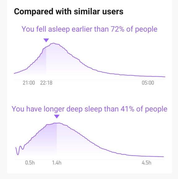 More sleep comparisons