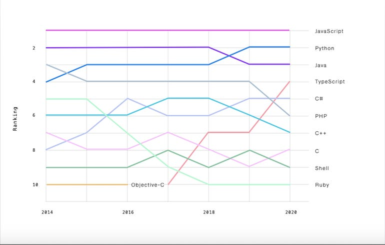 Microsoft TypeScript leaps ahead of C#, PHP and C++ on GitHub