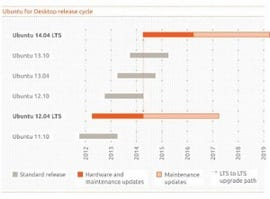 Here's Ubuntu's Long Term Support Plans