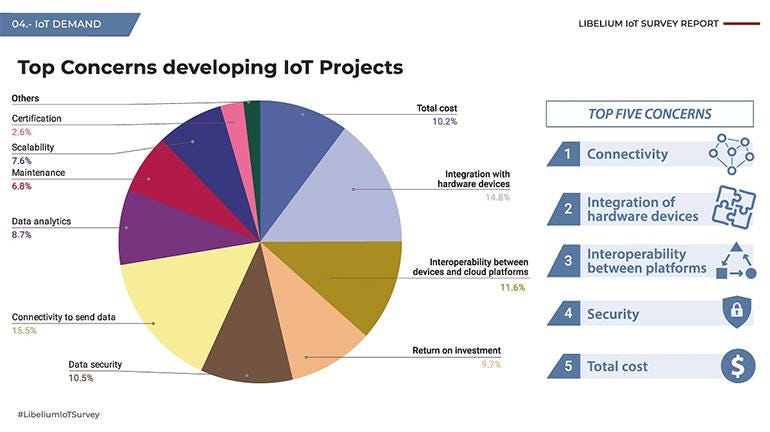 Connectivity is the top concern when developing IoT projects