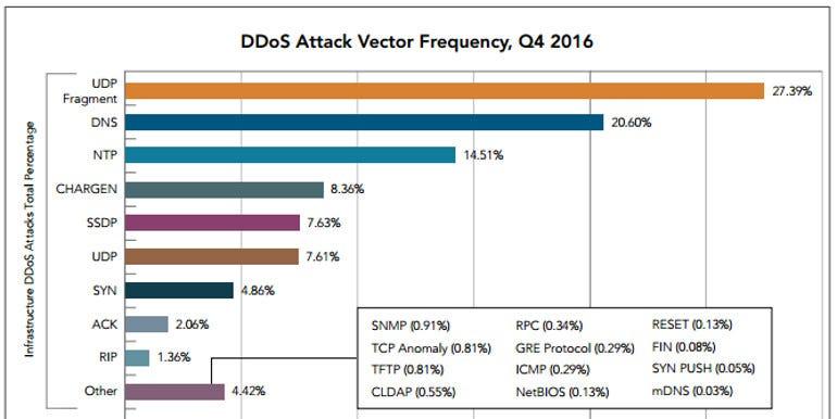 Akamai DDoS Attack Vectors