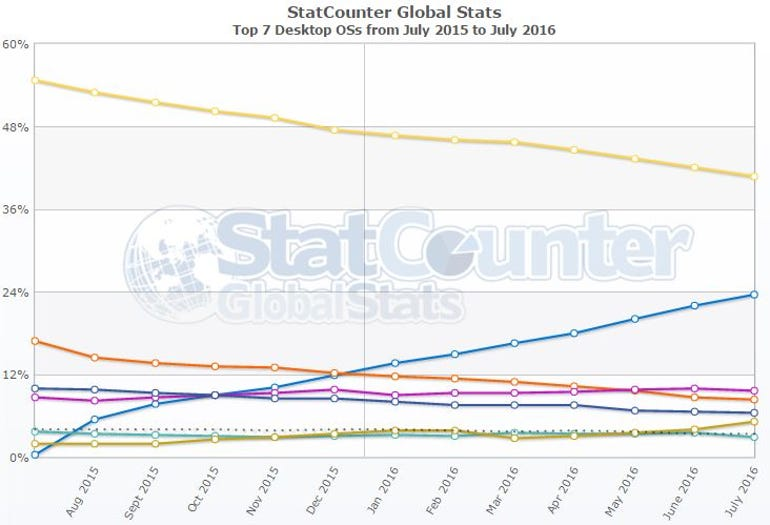 Statcounter graph of operating system market shares for the past year
