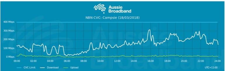 aussie-broadband-nbn-cvc.png
