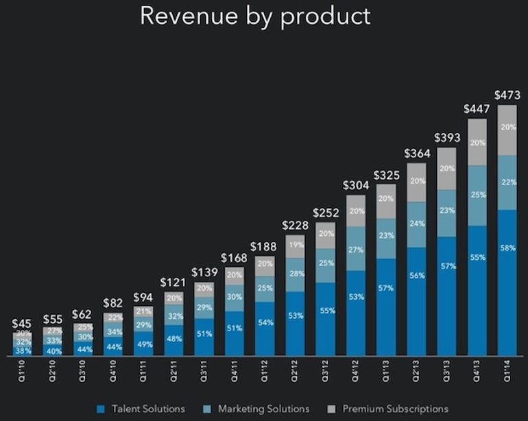 zdnet-linkedin-q1-2014-revenue