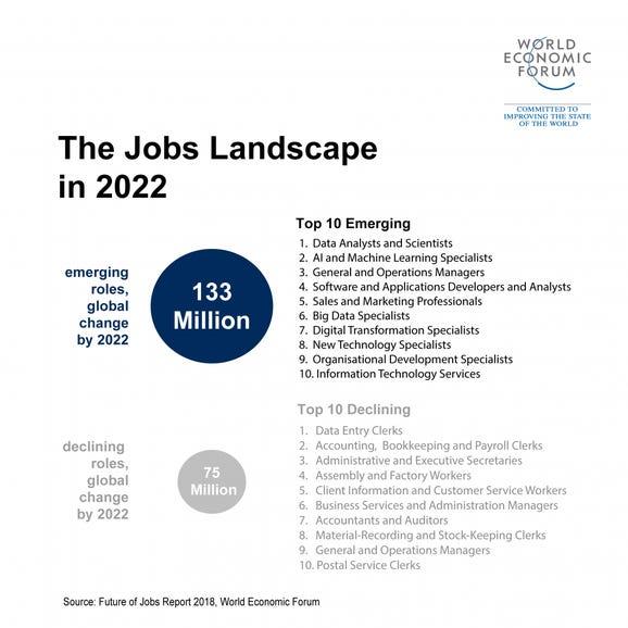 Top 10 emerging jobs in 2022