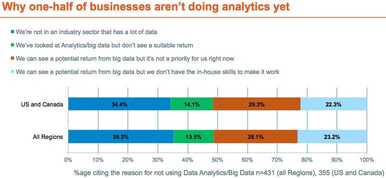 Big data chart 3