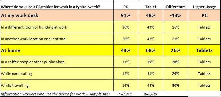 pc_tablet_work_locations
