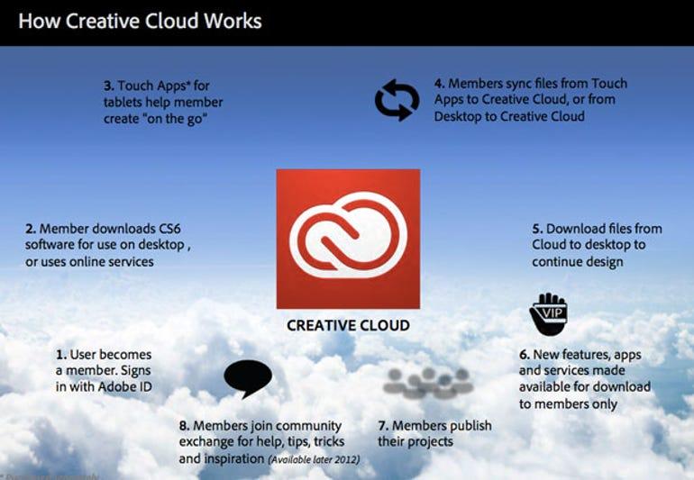 Creative-Cloud-explainer