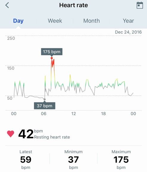 Heart rate daily view