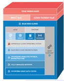 IBM buys Blue Box, adds OpenStack private cloud as a service