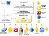 IBM bolsters big-data line-up with Vivisimo
