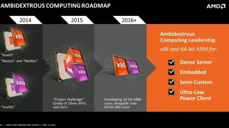zdnet-amd-core-innovation-roadmap