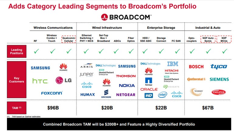 broadcom-markets.png