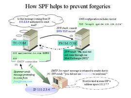 SPF System