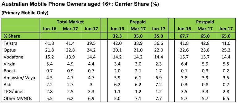 kantar-mobile-market-share-australia.png