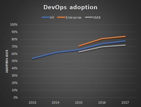 devops-adoption-rightscale.jpg