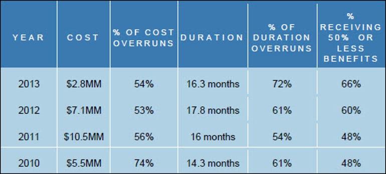 Panorama ERP survey 2014 data summary by year