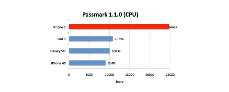iphone5-passmark-cpu