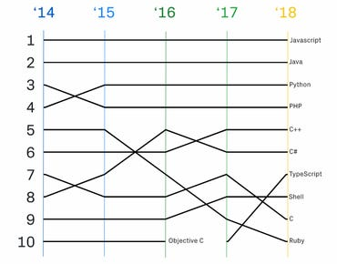 github-language-ranking.png