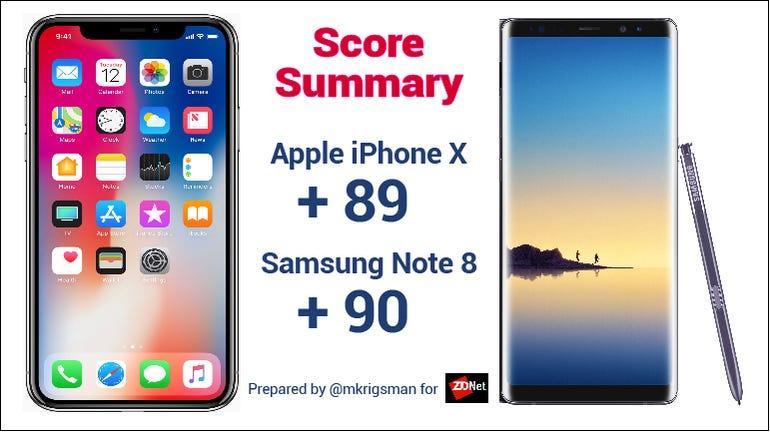 Note 8 Iphone X score summary