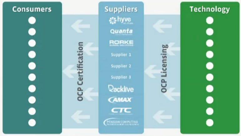 ocp suppliers