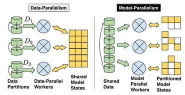 petuum-data-and-model-parallelism.png