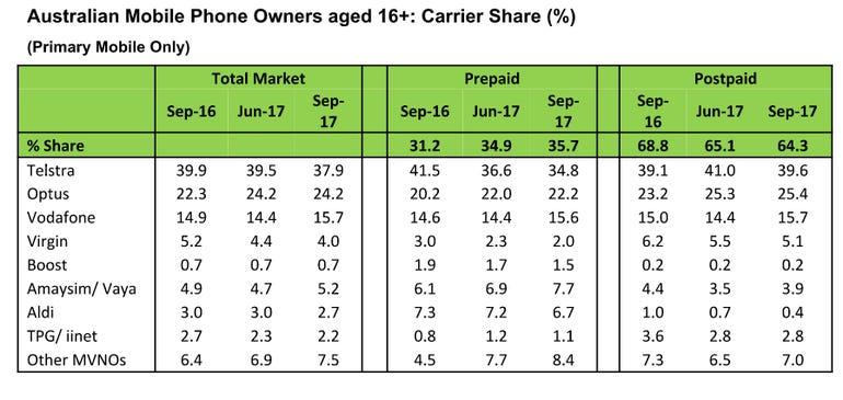 kantar-september-2017-market-share.png