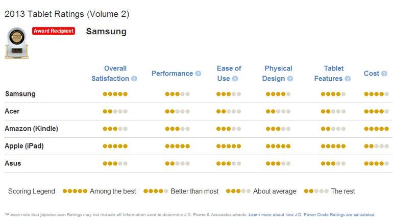 jd power tablet rankings1