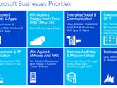 Microsoft's top eight business priorities for fiscal 2014
