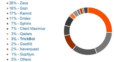 top-most-prevalent-financial-malware-families-ibm-security.png