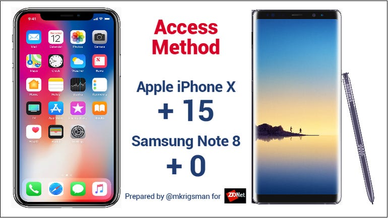 Note 8 Iphone X  access method