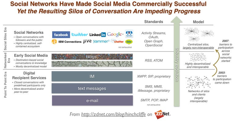 Commercial Social Networking Silos (Facebook, Twitter, LinkedIn, Google Plus, IBM Connections, Tibbr, SharePoint, Yammer, SocialCast, ThoughtFarmer, Chatter, Jive) and e-mail, IM, blogs, wikis, SMS/MMS