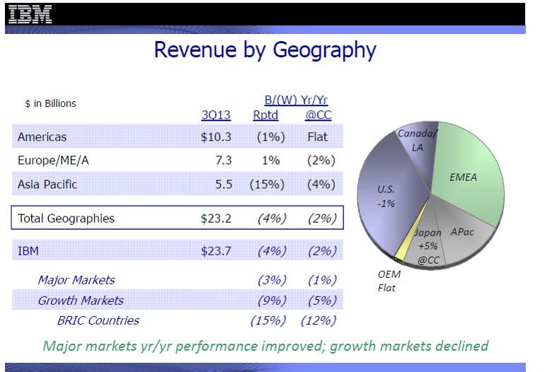 ibm revenue by geography q313