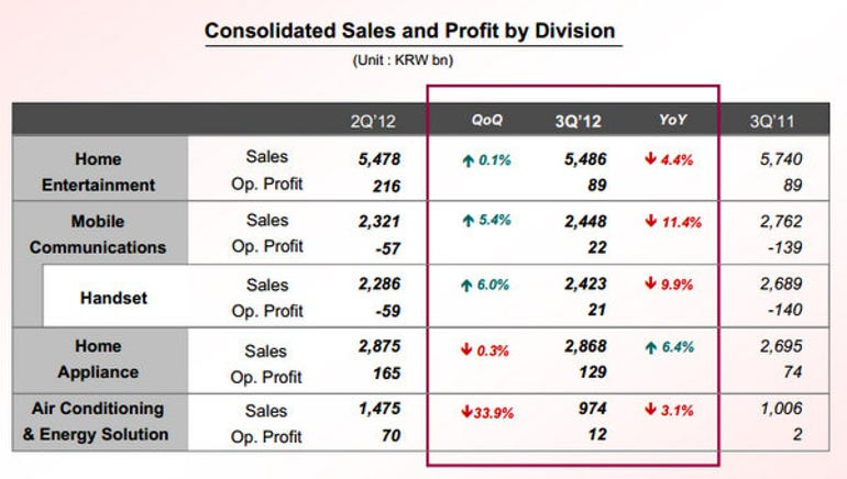 LG Q3 2012 results