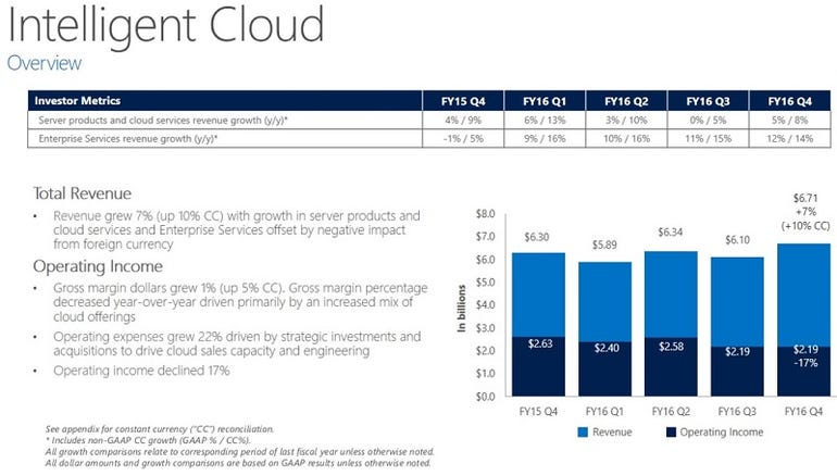 msft-q4-intelligent-cloud.jpg