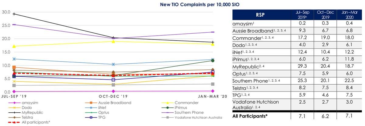 tio-complaints-in-context-jan-mar-2020.png