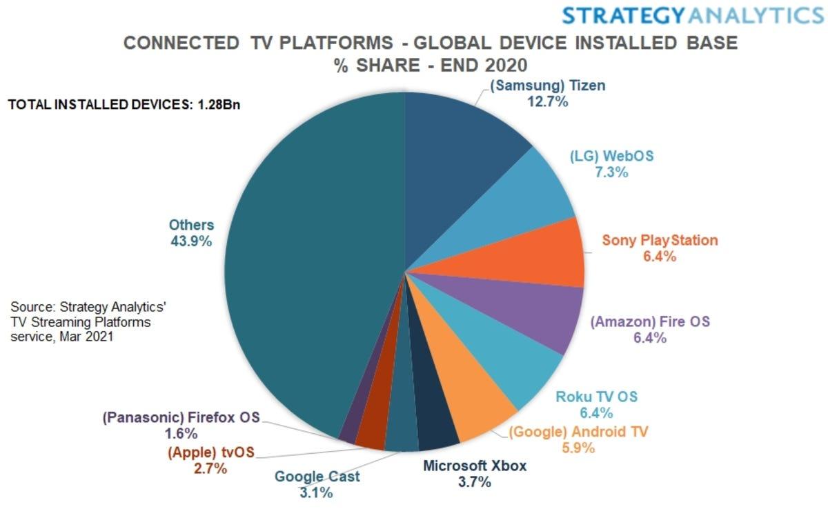 tizen-webos-share-smart-tv.png