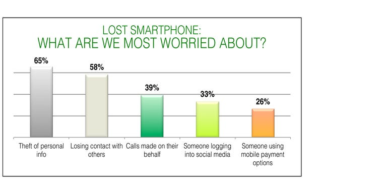 What we worry about when we lose our smartphone