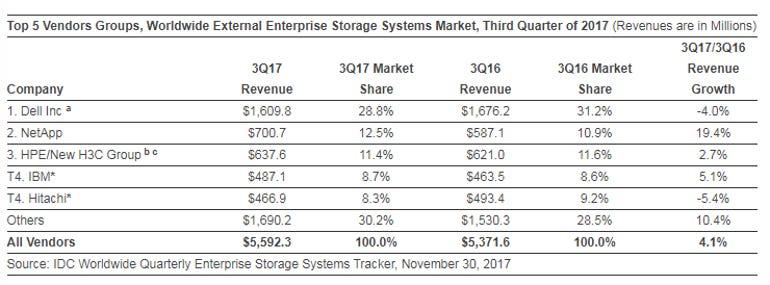 idc-external-storage-q3-2017.png