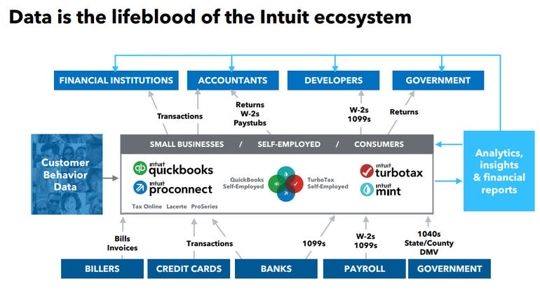 intuit-data-ecosystem.png