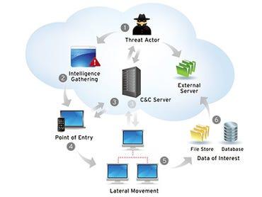 security-apt-trend