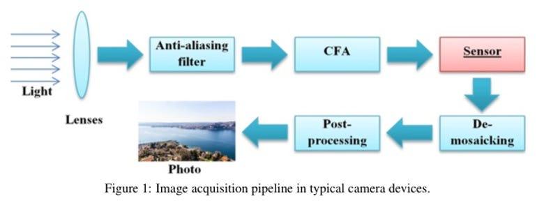 Image processing flow