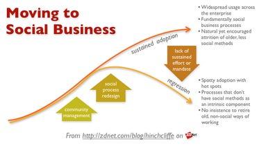 Moving To Social Business: Sustaining Enterprise 2.0 Adoption